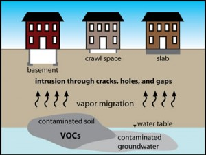 Air Quality - Vapor Intrusion